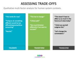 3T Model Trade Offs